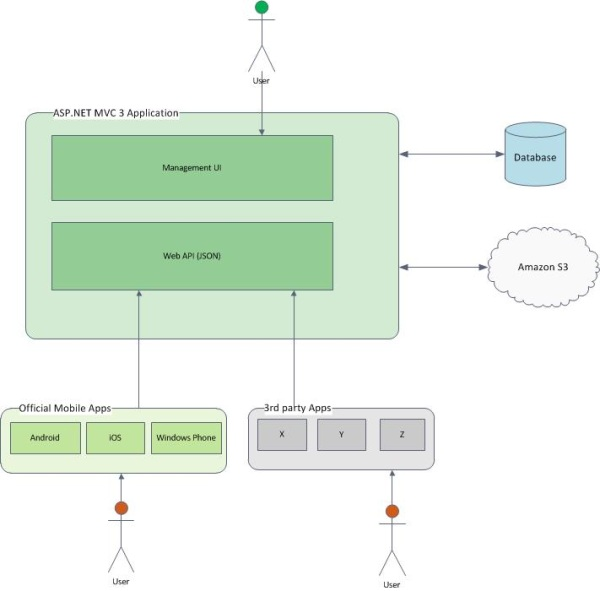 Custom API Authentication - Ali Özgür